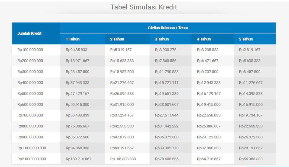 Pinjaman Tanpa Bi Checking Gadai Bpkb Mobil Motor Shm