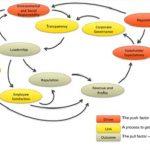 Pentingnya sebuah Sistem dalam Bisnis Anda